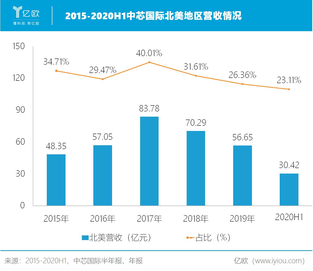 中芯国际:2020H1业绩与股价表现背离,一个原因两个关键点